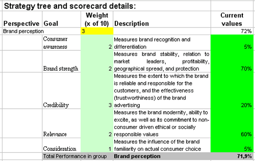 Kpis template designed for brand evaluation scorecard for Brand assessment template