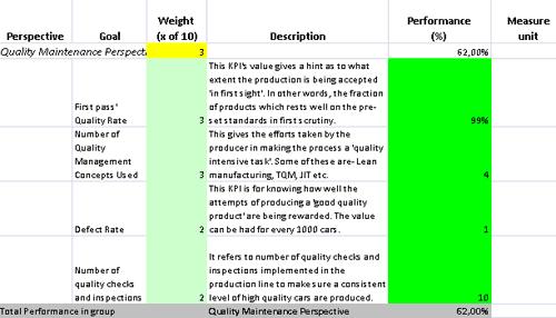 Giant Auto Sales >> Ready-to-use KPI Scorecard for Car Manufacturer
