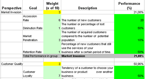 Metrics And Kpis To Control And Improve Customer Relationship