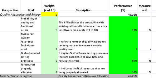 Improve functional software testing performance with kpis for Quality assurance metrics template