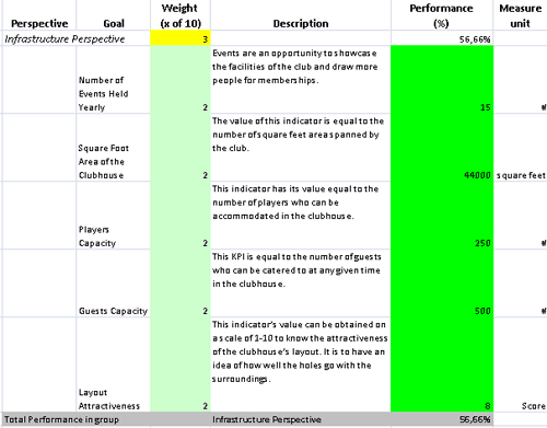 Balanced Scorecard for Golf Club Owners with KPIs Prepared in MS Excel