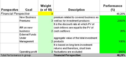 performance insurance metrics template  Quantifiable Metrics for Health Insurance Industry