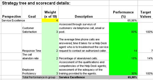 Measure Help Desk Performance With Excel Based Scorecard