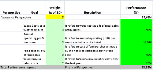 Kpis Prepared For Hotel And Inn Management Professionals