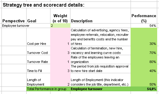 Human Resources Kpis Kleobeachfixco - Key performance indicators templates excel