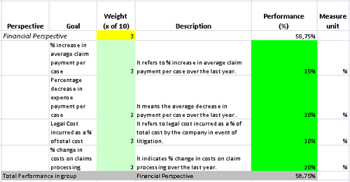 Evaluate Insurance Claims More Effectively With Excel Kpis
