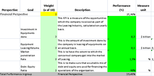 Leasing company kpis and scorecard template in excel for Score financial templates