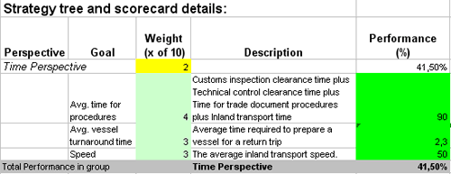 Improve Logistics Performance With Ready
