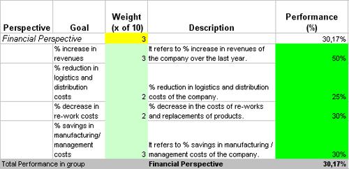 base kpi scorecard to measure manufacturing performance