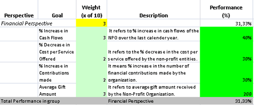 performance metric template - template for non profit business scorecard with kpis