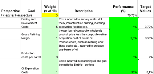 Control Oil Production Performance With Excel Based Indicators