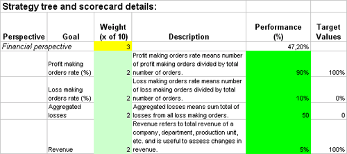 Track The Performance Of Operations With Kpis In Excel