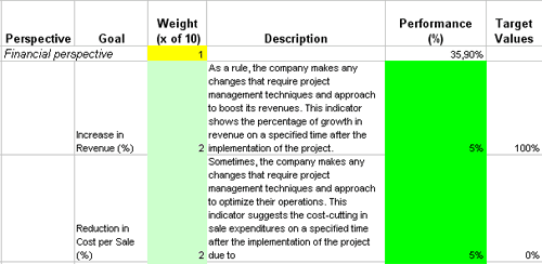 This Is The Actual Scorecard With Project Management Performance Indicators And