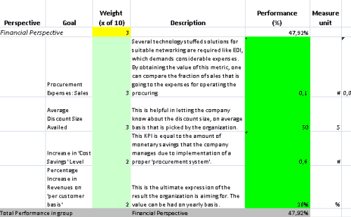 Procurement Balanced Scorecard Template Prepared in Excel Spreadsheet
