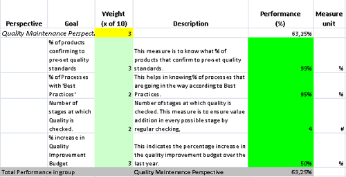 Kpis in excel to perform quality improvements in a company for Quality assurance metrics template