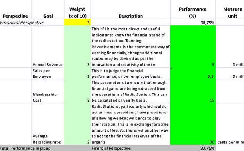 KPIs Template in Excel for Radio Station