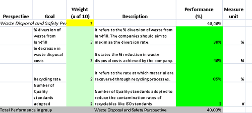 excel template for recycling metrics for balanced scorecard