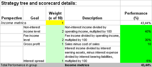 Balanced Scorecard in Excel with KPIs for Retail Banking