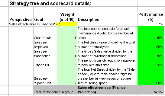 Most used metrics and kpis to measure sales performance in excel this is the actual scorecard with sales metrics and performance indicators pronofoot35fo Choice Image