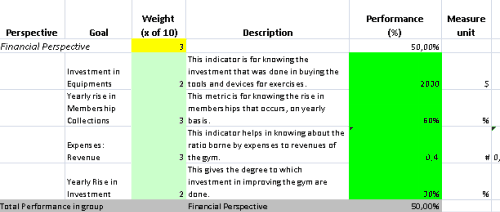 a template for a sport gym balanced scorecard in excel