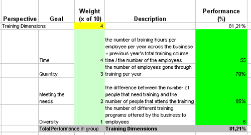 thesis on measuring training effectiveness Cite this item: dowling, s (2005, may 31) measuring the effectiveness of training: an examination of the hospitality industry in new zealand (thesis) retrieved from.