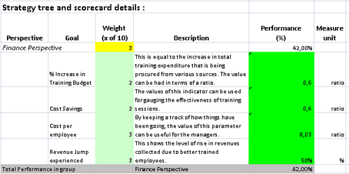 Balanced Scorecard in MS Excel with Ready-to-use Training Metrics