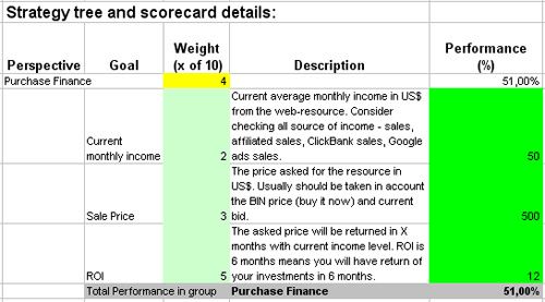 Excel Scorecard with KPIs to Improve Transportation Service – Scoreboard Sample